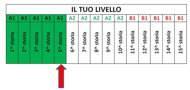 livelloA1_raggiunto_5-storia