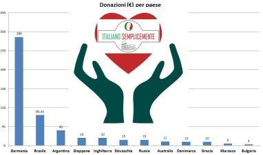 donazione_per_paese_28_settembre_2017_paese